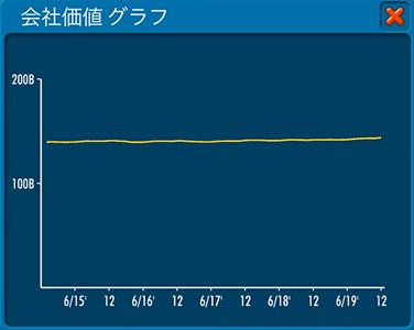 2019年12月報告書の会社価値グラフ(エアタイクーンオンライン2)