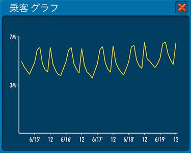 2019年12月報告書の乗客グラフ(エアタイクーンオンライン2)