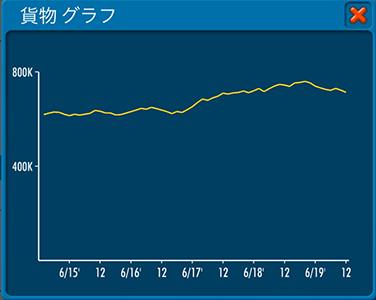 2019年12月報告書の貨物グラフ(エアタイクーンオンライン2)