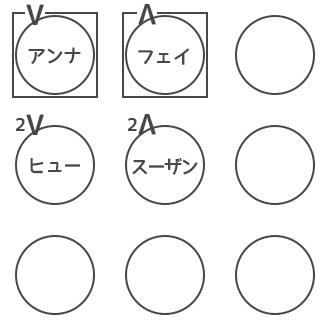 人狼ゲーム 図メモ 例 4