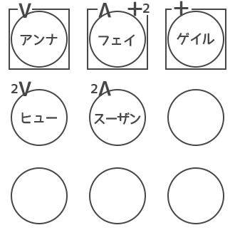 人狼ゲーム 図メモ 例 5