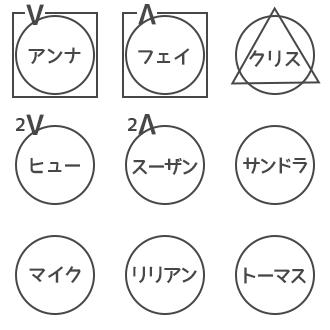 人狼ゲーム 図メモ 例 19