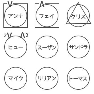 人狼ゲーム 図メモ 例 20