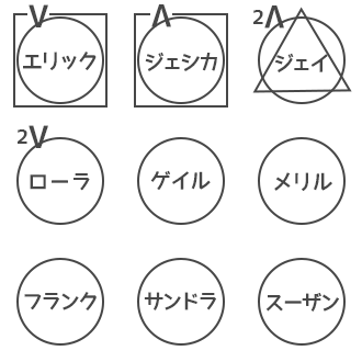 人狼ゲーム 図メモ 例 21