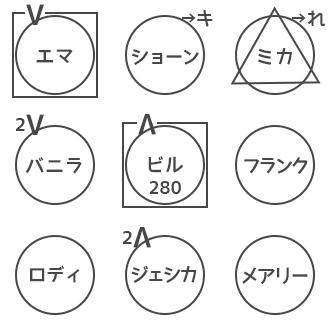人狼ゲーム 図メモ 例 22