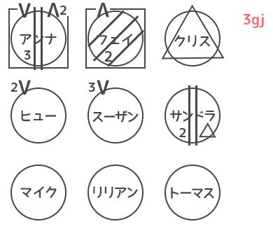 人狼ゲーム 図メモ 例 29