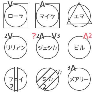 人狼ゲーム 図メモ 例 33