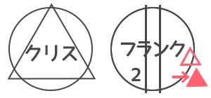 人狼ゲーム 図メモ 例 36