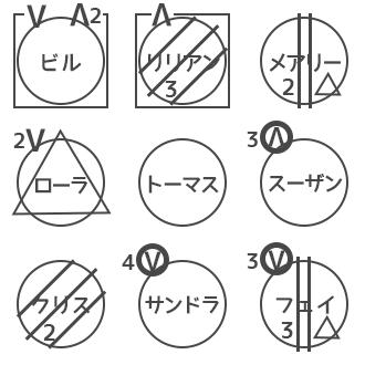 人狼ゲーム 図メモ 例 39