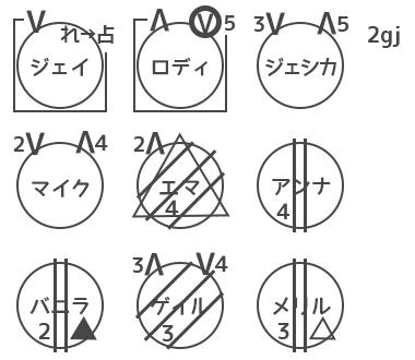 人狼ゲーム 図メモ 例 40